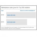 Marketplace-urile online aduc bani buni e-retailerilor