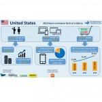 Cum arata e-commerce-ul B2C in SUA? (studiu)