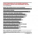 Clientii online vor aplicatii/site-uri mobile personalizate