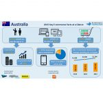 Starea e-commerce-ului australian in 2015 (raport)
