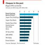 Banca de Economii a Postei Chineze se listeaza la bursa, in septembrie