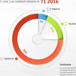 Ce rezultate a avut cel.ro în 2016?