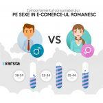 Romania: Comportamentul consumatorului, pe sexe, in e-commerce