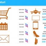Studiu: Care sunt categoriile de produse preferate de cumparatorii online?
