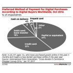 PayPal, metoda nr. 1 de plata a cumparatorilor transfrontalieri