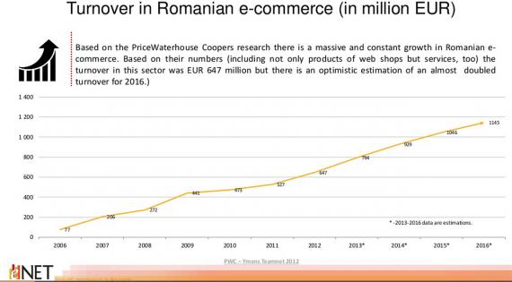 Piata de Comert Electronic din Romania – studiu eNet Research 2013 & 2014