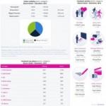 Samsung si Altex, printre cele mai vizibile brand-uri in online