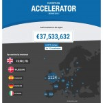 Starea acceleratoarelor de start-up in Europa, in 2015 (raport)
