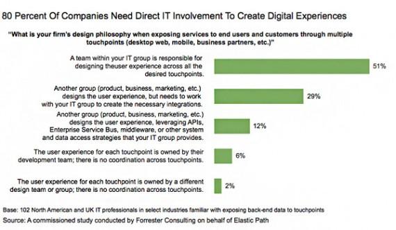 Mai putin de 25% din companii livreaza cu succes o experienta digitala omogena