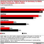 Germania: cumparatorii online aleg tot mai des dispozitivele mobile