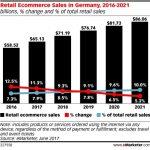 Aproape 70% dintre germani vor cumpara online in 2017