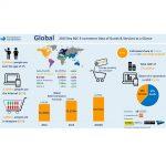 2015: China, SUA si UK conduc topul vanzarilor e-commerce (raport)