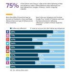 Romania: unde si cum urmarim online influenceri? (infografic)