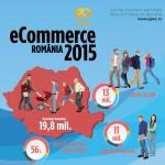 Piata de e-commerce romaneasca, in 2015, in cifre – peste 1,4 miliarde €