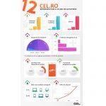 CEL.ro: 12 ani de activitate in e-commerce, in cifre