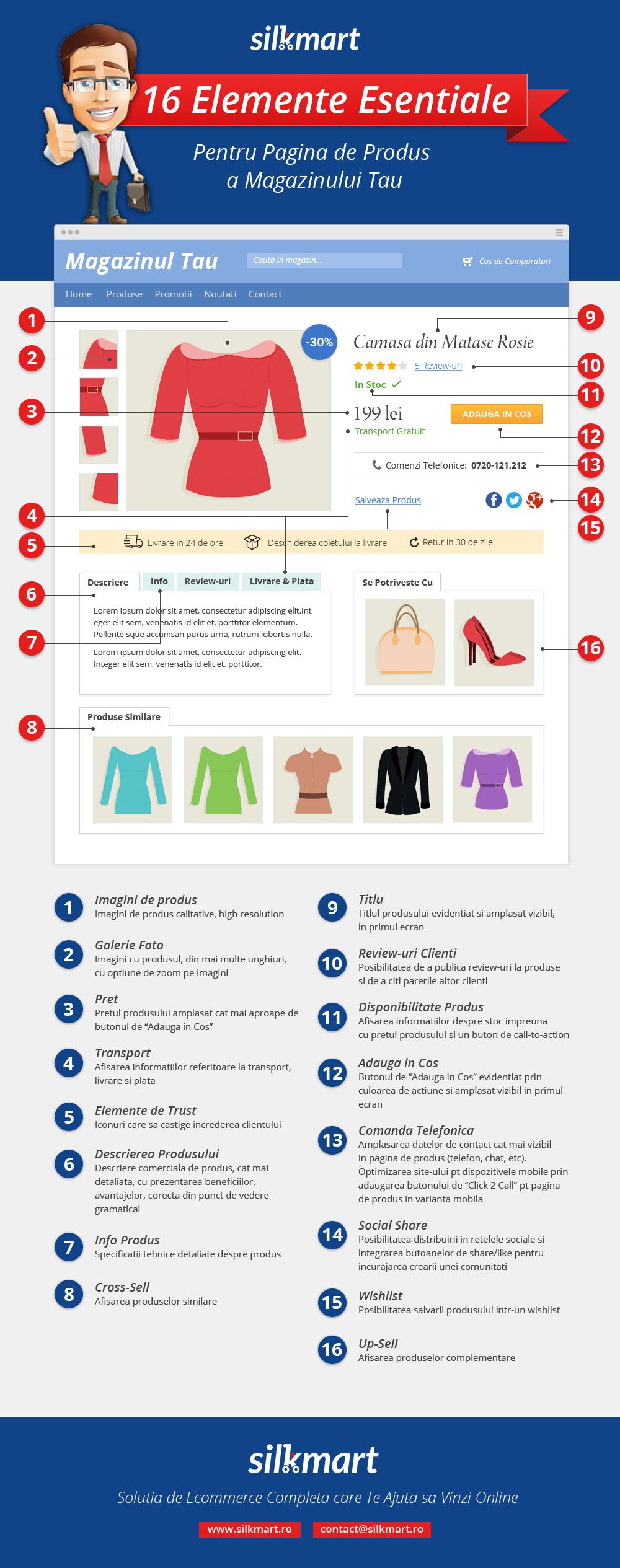 16 Elemente Esentiale Pentru Pagina De Produs – Infografic