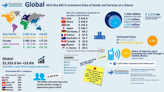 Global E-commerce Grew by 23.6% to € 1,552 Billion in 2013