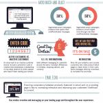 [infografic] Email marketing inteligent pentru cresterea conversiilor