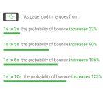Timpul de incarcare a site-ului mobile: viteza = castiguri
