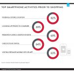 Canada: dispozitivele mobile, vitale in e-shopping (studiu)