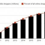 [infografic] Cum schimba dispozitivele mobile ecommerce-ul?