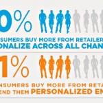 Personalizarea – 9 tipuri de date pe care antreprenorii din e-commerce ar trebui sa le culeaga