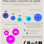Comunicat: PayU – Tot mai multi romani platesc online facturile la utilitati