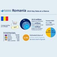 Romanii cheltuie online 317 euro/an, in medie