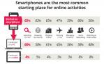 Smartphone-ul si parcursul cumparatorului (de la primul contact la achizitie) – perspectiva Google