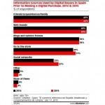 Spania: recomandarile cunoscutilor motiveaza comertul online