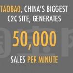 Site-urile de comert electronic folosesc social media pentru a-si loializa clientii (China)