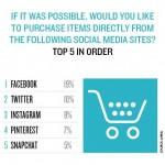 Cat de dispusi suntem sa cumparam pe social media?