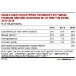 De Sarbatori, 49% dintre e-shopperii britanici au avut probleme cu livrarea