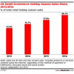 Marea Britanie: achizitiile online de Sarbatori au crescut cu 14%