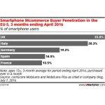 Marea Britanie: shopping-ul pe smartphone se face in aplicatii