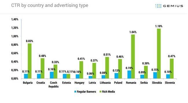 Raport Gemius: Cele mai populare formate de publicitate online din Europa   Centrala si de Est