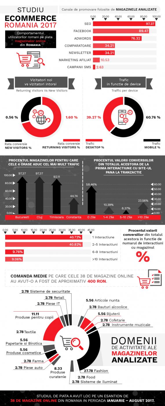 Infografic-Studiu-de-piata-Ecommerce-Romania