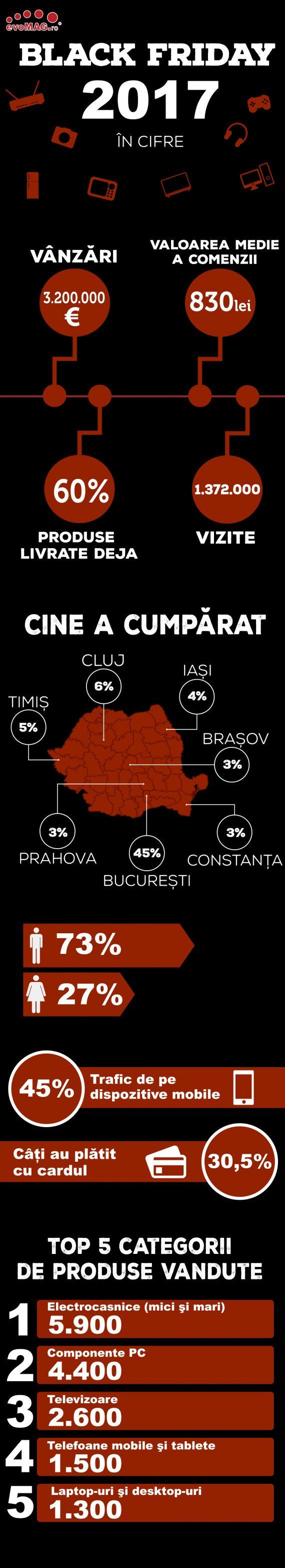 Infografic_evoMAG_Black_Friday_2017