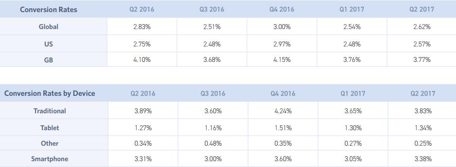 ecommerce-monetate-benchmark-eq2-2017