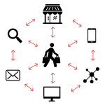 omnichannel-contentspeed