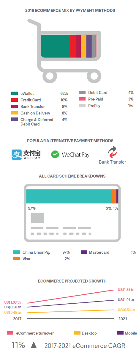online payments china