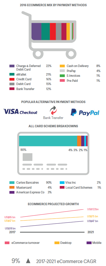 online payments france