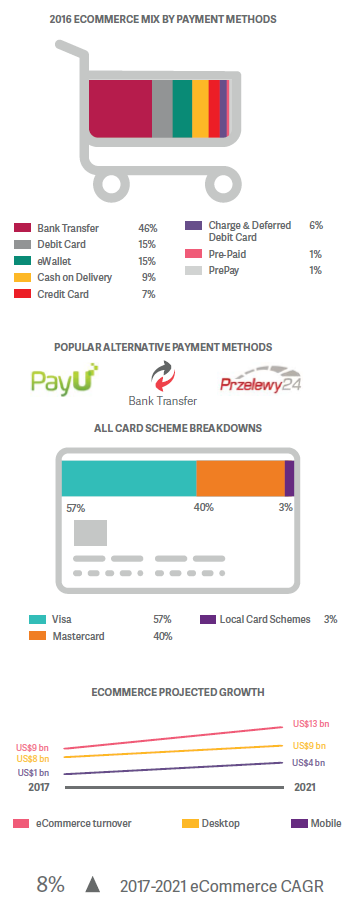 online payments poland