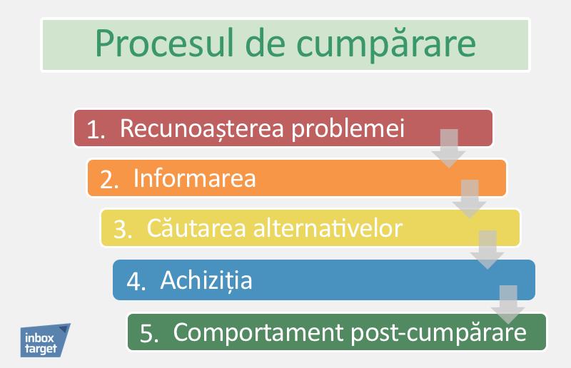 proces-cumparare-5-pasi