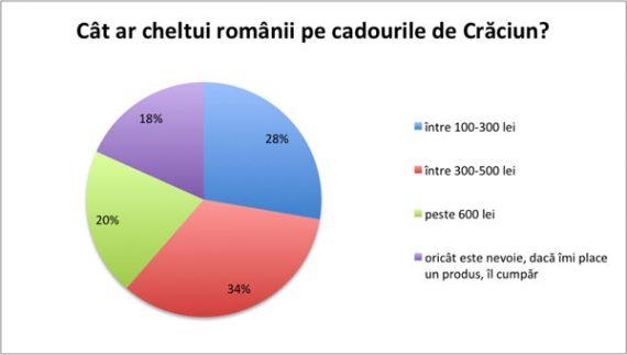 Cat-ar-cheltui-romanii-pe-cadourile-de-Craciun
