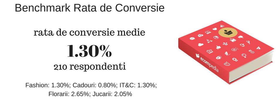 Benchmark Rata de Conversie Magazine Online