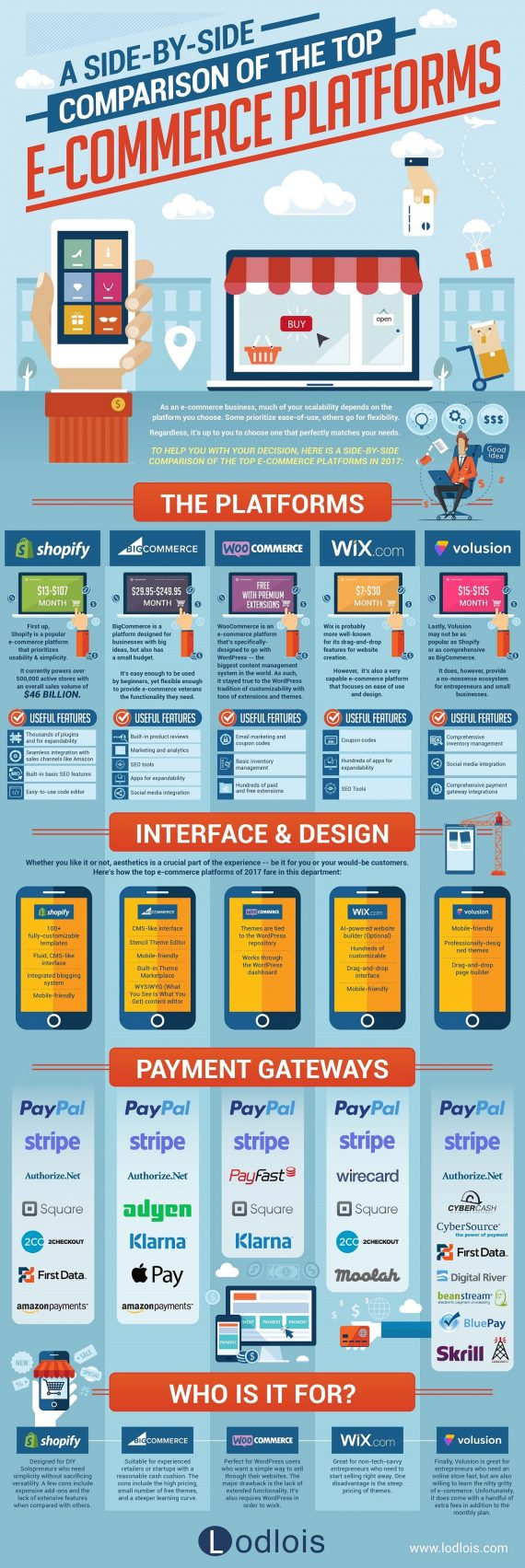 A-Side-By-Side-Comparison-of-the-Top-E-Commerce-Platforms-IG