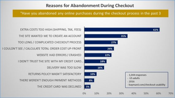 Reasons-of-checkout-abandonment