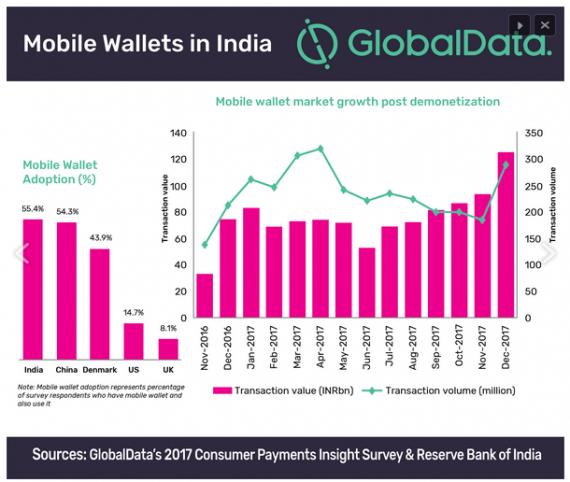 portofel mobil india