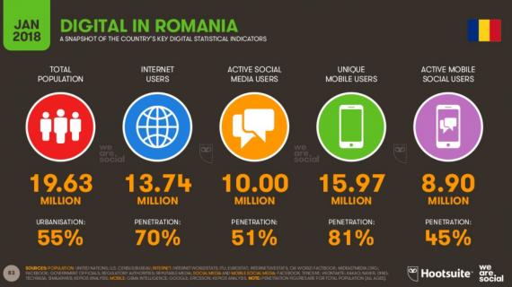 romania digital 2018